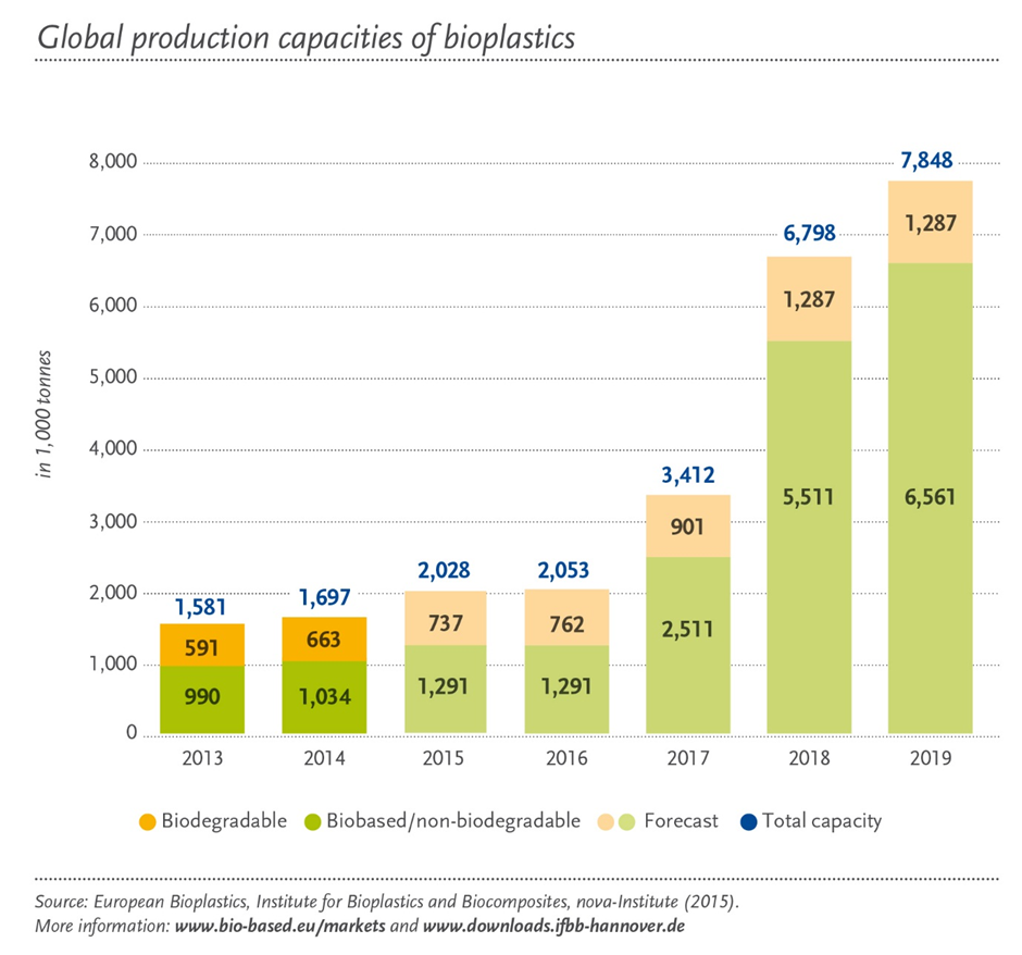 global-production-capacities